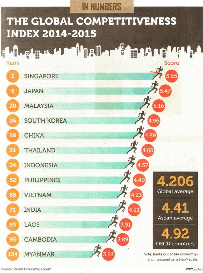 страны из рейтинга глобальной конкурентоспособности 2014-2015 годов