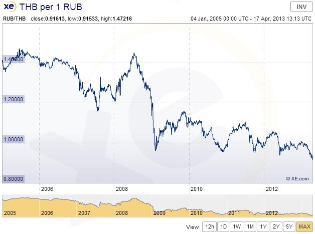 график котировок тайского бата к российскому рублю из приложения XE Currency для айпада
