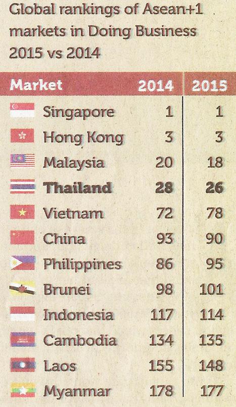 как Тайланд смотрится по сравнению с соседними странами Азии в рейтинге doing business за 2015 год