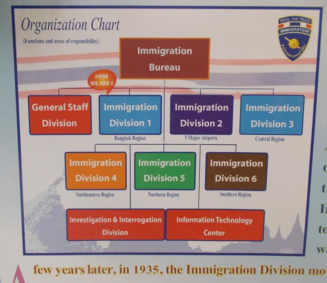 thai_immigration_service_organization_chart