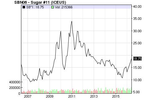 цены на сахар за 10 лет на американских сырьевых биржах