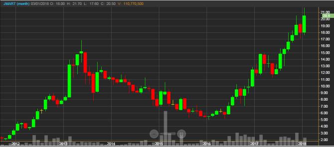 график акций ритейлера мобильных телефонов Jaymart на тайской фондовой бирже