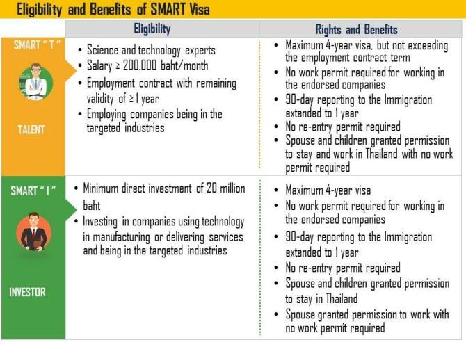 SMART Visa в Таиланде - требования и права иностранных учёных, технологических высокопрофессиональных экспертов в области технологий и инвесторов в тайские стартапы