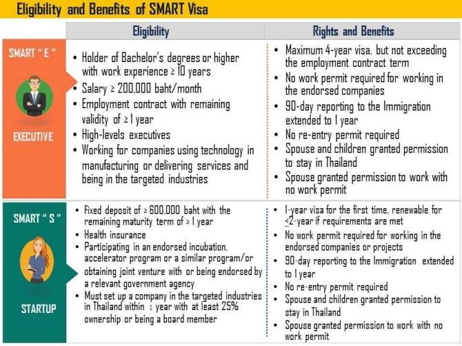 SMART Visa в Таиланде - требования и права обладателей этой визы для топ-менеджеров с технологическим бэкграундом и основателей стартапов