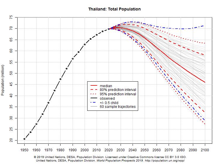 график динамики населения Таиланда, построенный на основе вероятностных прогнозов экспертов по демографии ООН
