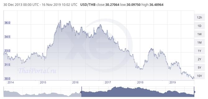 укрепление бата по отношению к доллару США на графике с 30 декабря 2013 по 16 ноября 2019