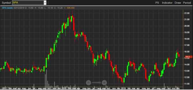 график котировок SPA на mai Тайской фондовой биржи